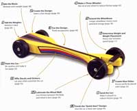 Pine Wood Derby Car Speed Secrets Book